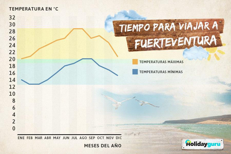 Beste_Reisezeit_Fuerteventura_ES